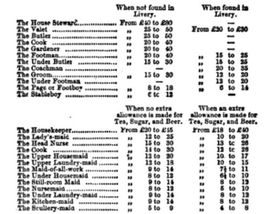 Guidelines for Servant Wages from Beeton's Book of Household Management, 1861.