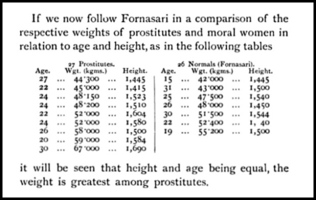 Weight Chart, The Female Offender, 1897.